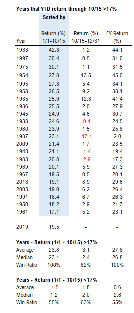 82% probability of S&P 500 gains into YE (since 1930) and Golden 6M for homebuilders
