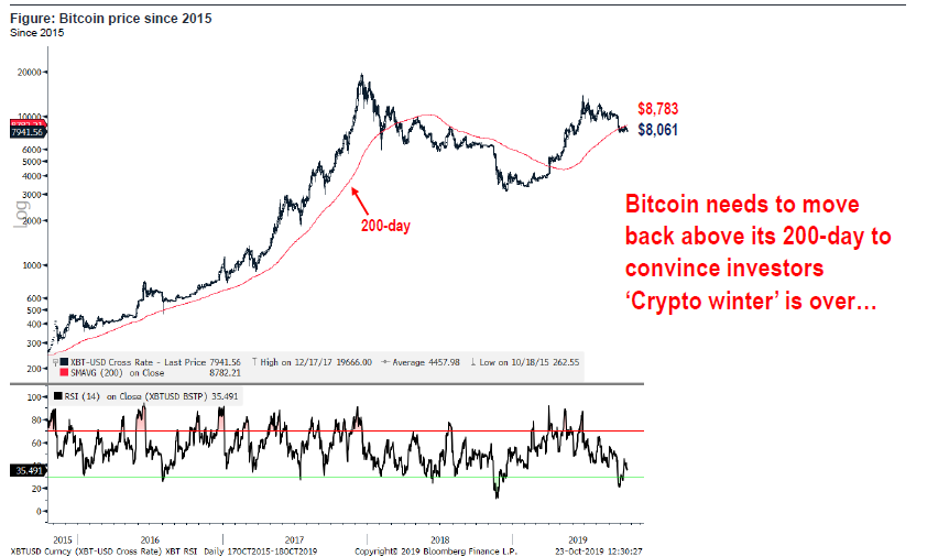 CRYPTO Still risk off for Bitcoin, not a matter of price…