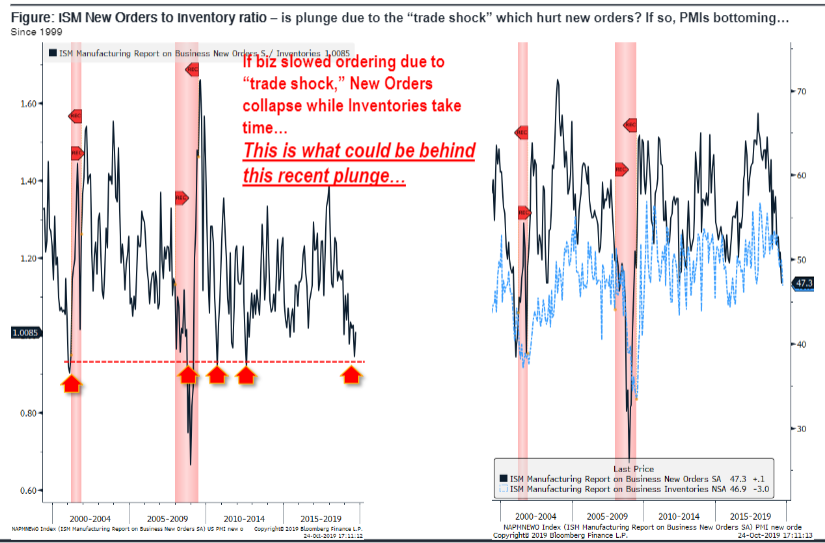 Critical PMI data release in next week determine whether PMI bottom thesis tracking....