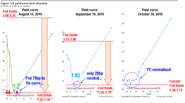 Latest Fed cut has fixed the yield curve