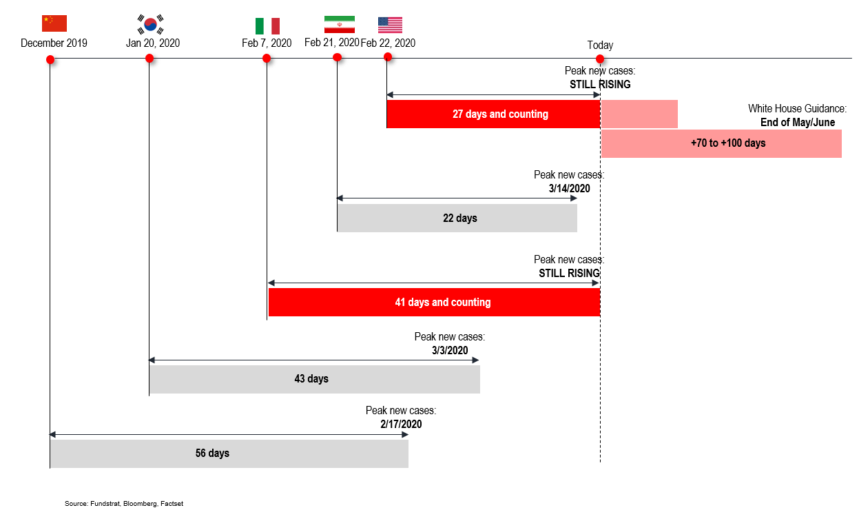 Italy COVID 19 is the country the world is watching.  Here is some data to provide context...