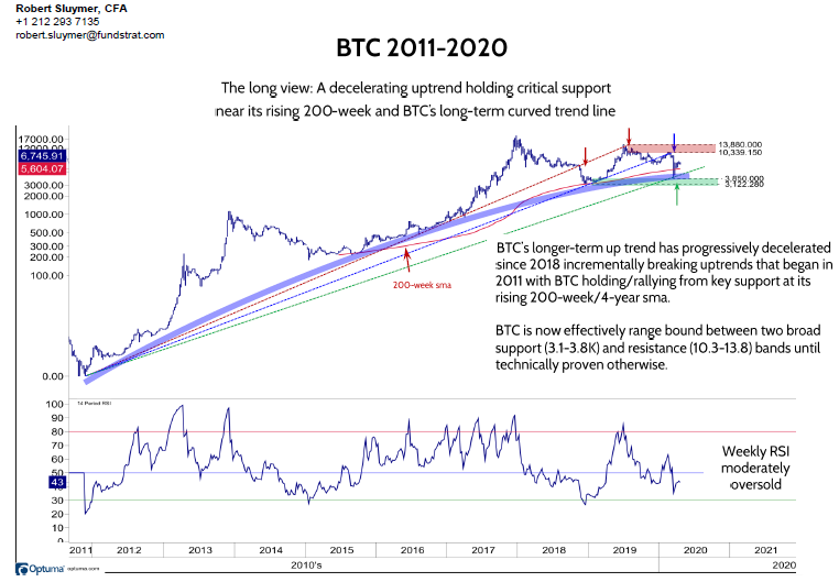 Crypto rebounds stalling at resistance – ETHBTC remains noteworthy